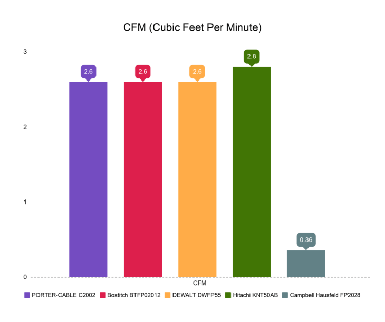 CFM (cubic feet per minute) Comparison chart