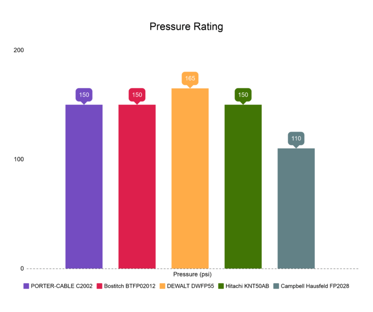 Pressure rating comparison chart of pancake air compressor